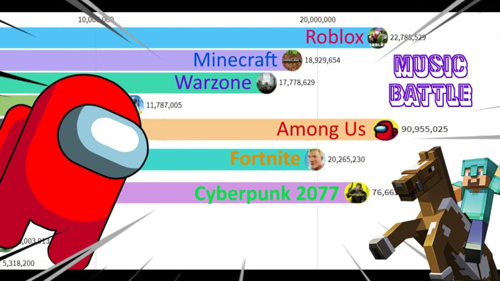 Most Popular Games (2004 – 2021) but is a MUSICAL BATTLE